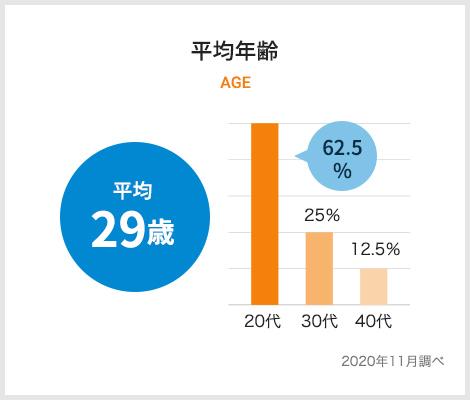 数字で見る株式会社SEENOグラフ1