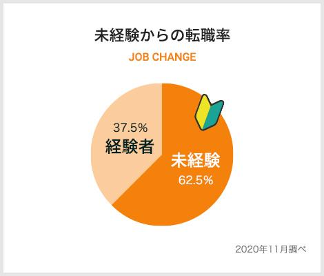 数字で見る株式会社SEENOグラフ2