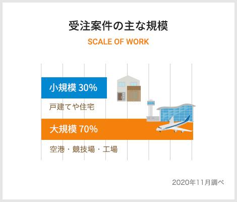 数字で見る株式会社SEENOグラフ3